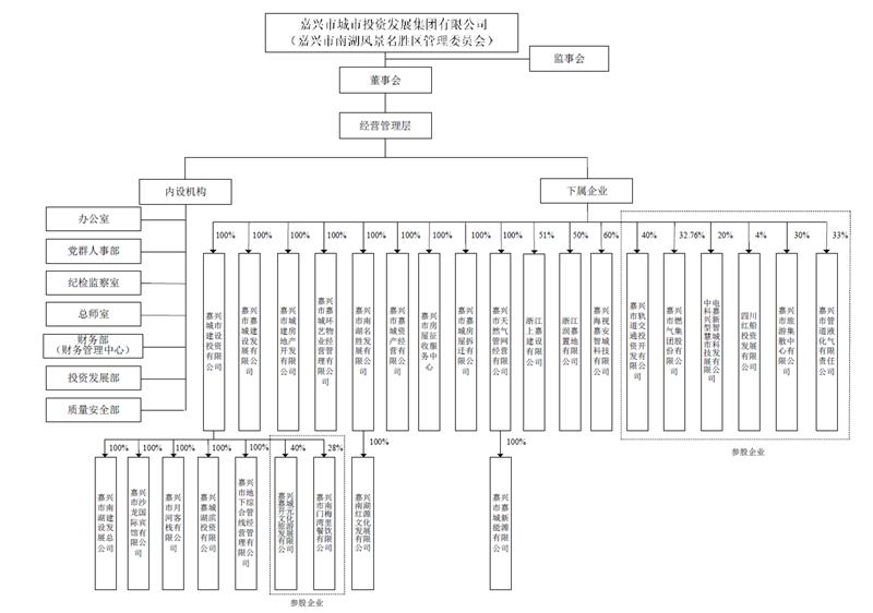 嘉城集团组织结构图_副本.png